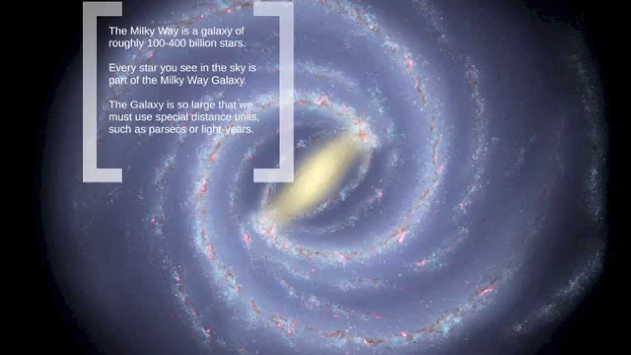 Sizes of the Universe: from the Milky Way to the Metagalaxy 25