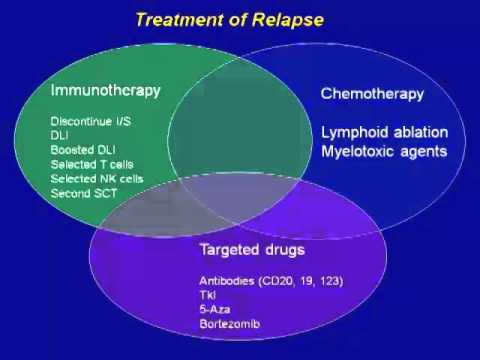 Relapse After SCT
