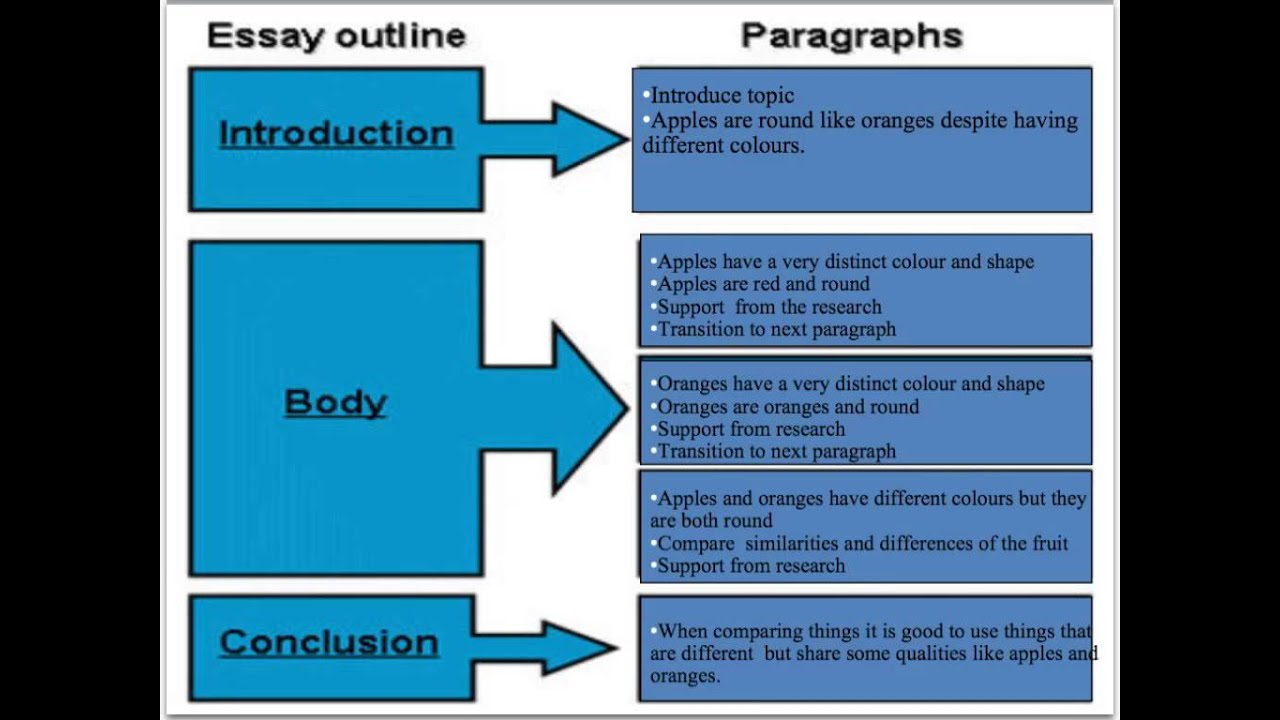 structure of comparison essay A comparative essay is a writing task that requires you to compare two or more items you may be asked to compare two or more literary works, theories, arguments or historical events in literature, a comparative essay typically asks you to write an essay comparing two works by the same writer for.