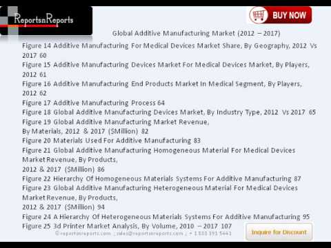 Global Additive Manufacturing Market by Application, Technology & Forecast to 2017