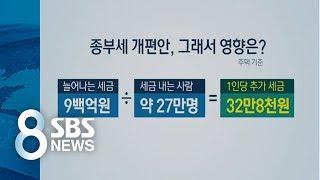 부동산 부자들, 겁먹을까?…종부세 개편안 분석해보니 / SBS