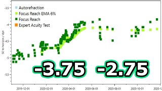 What a year of cm measurements looks like - -3.75/-2.75 - Endmyopia 19 Day 554