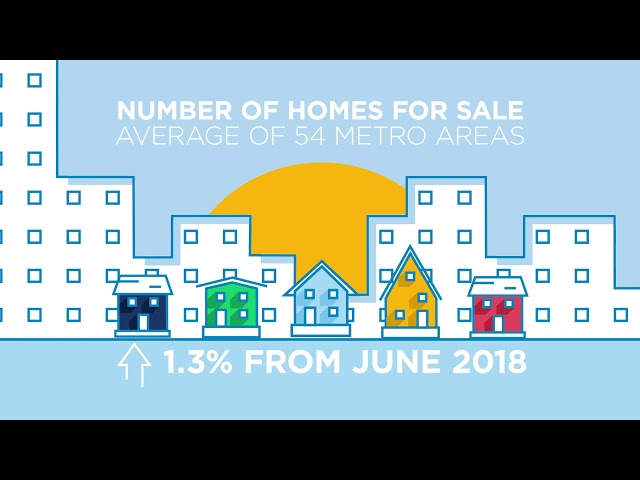 June 2019 RE/MAX National Housing Report