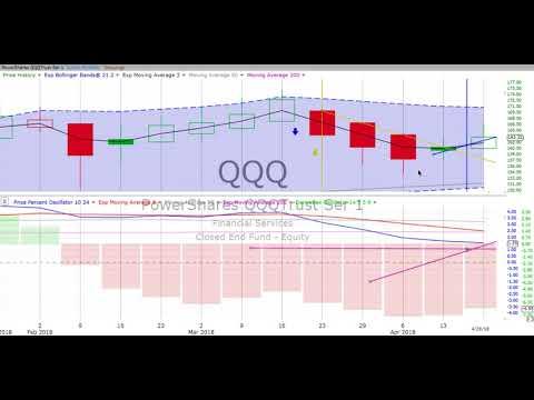Monday, April 23, 2018, Comprehensive Stock Review & Forecast