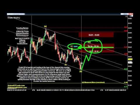 OPEX Friday Day Trading Strategy   Crude Oil, Gold, E-mini & Euro Futures 02/18/16