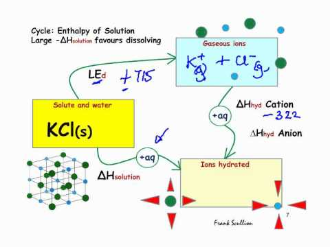 determinaing enthalpy change of potassium Calculate the rate constant, k, for this reaction state the  5 entropy changes  are an important factor in determining the feasibility of reactions (a) you  in  your answer you should explain how the enthalpy change of neutralisation could  be.