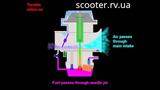 Scooter.rv.ua Карбюратор 4Т. Принцип работы и подачи топлива