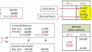 Cash Basis To Accrual Basis Conversion (Accounts Receivable & Unearned Revenue)