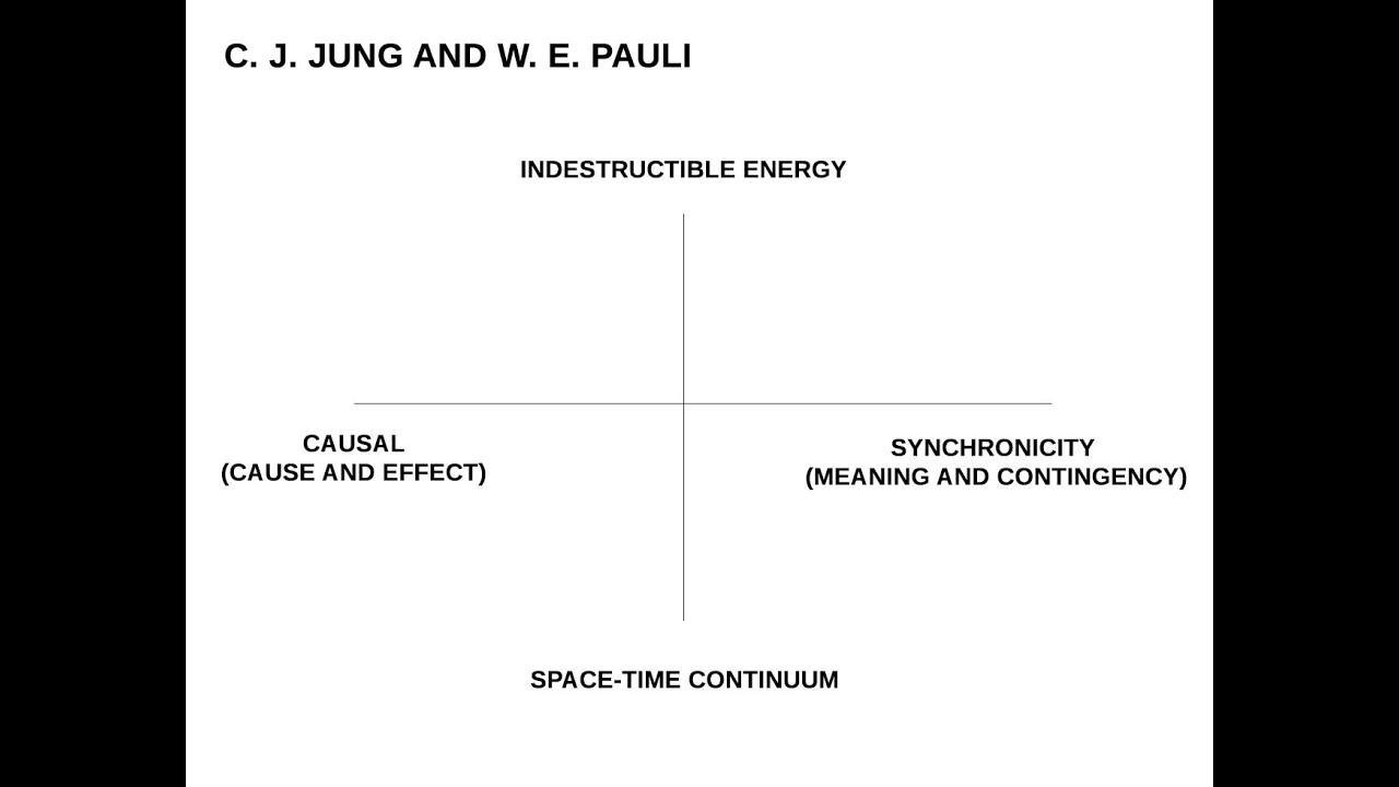 Synchronicity Explained