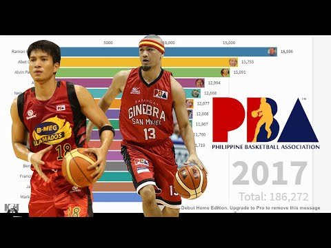 TOP 15 ALL TIME PBA SCORING LIST As Of 2020