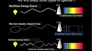 Introductory Astronomy: Different Types of Spectra