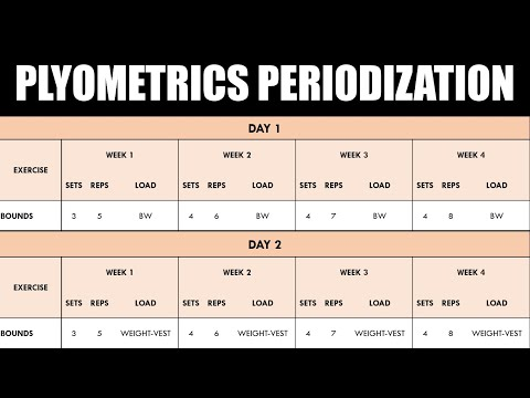 How to Program & Periodize Plyometric Training | For Sprint Performance