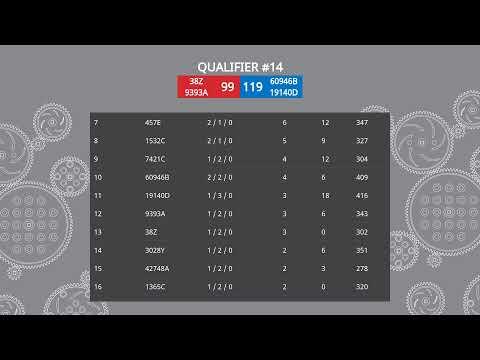 Live Remote VEX Robotics World Championship – VRC MS Division (LRT) – Technology A