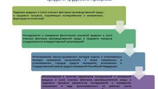 Процедуры специальной оценки условий труда(, 2013-07-16T12:55:42.000Z)