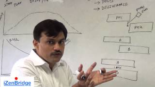 PMP | Project Life Cycle | PMBOK 5 | Lesson 2 : Part 4