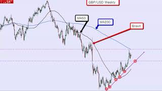 Moving Averages long term analysis by AndyW Forex trader (My 50 Pips a Day Strategy) AndyW Reviews