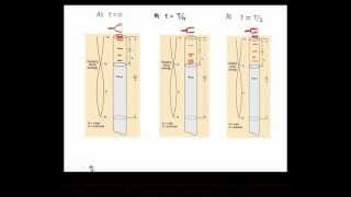 Theory Behind Expt with Sound Resonance Tube Apparatus