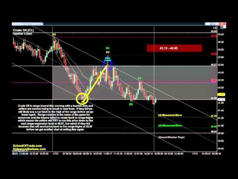 5 Trades for Friday   Crude Oil, Gold, E-mini & Euro Futures 11/12/15
