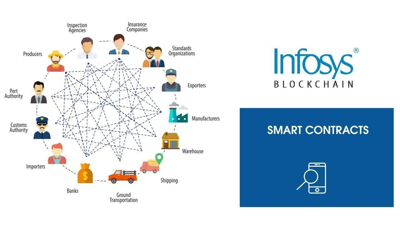 Blockchain for agricultural supply chain