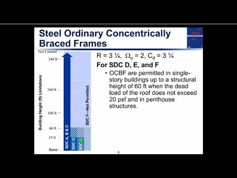 Design of Steel Braced Frames with Example - YouTube