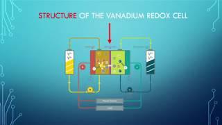 Vanadium Redox Cell