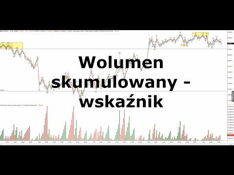 Wolumen skumulowany, Dax, Strategia wolumenowa, zagranie w forex live trading room
