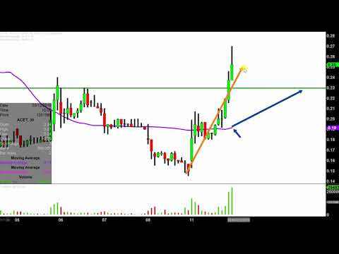 Aceto Corporation - ACET Stock Chart Technical Analysis for 03-11-2019