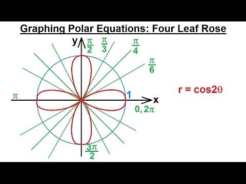 PreCalculus - Polar Coordinates (10 of 35) Graphing Polar ...