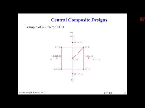 40 Response Surface Methods Part 1 - YouTube