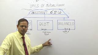 18A. MUTUAL FUND (TELUGU)--  TYPES OF INVESTMENT--1II.  I SELECTION IN M.F I WHERE TO INVEST IN M.F?
