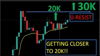 MARKET LIVE ANALYSIS: #ETHEREUM TO 10K?! COULD THIS BE THE START OF THE #BITCOIN SUPER CYCLE TO 300K