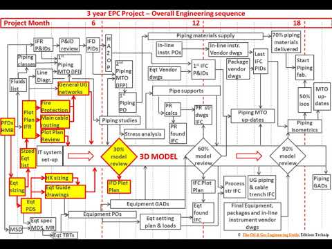 The EPC Engineering Sequence