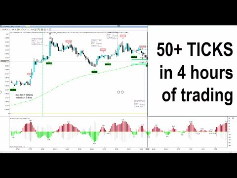 Over 50 ticks in 4 hours trading Crude Futures BANK TIMES