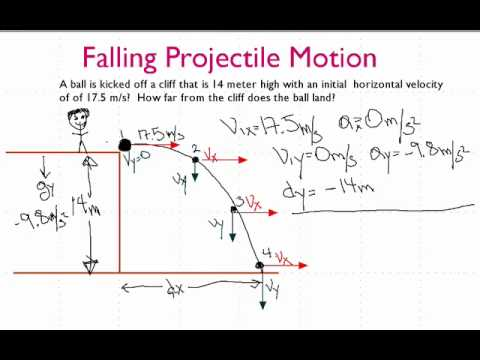 Projectile Motion Launched From A Known Height Youtube