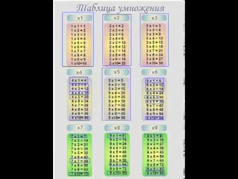 Как выучить таблицу умножения
