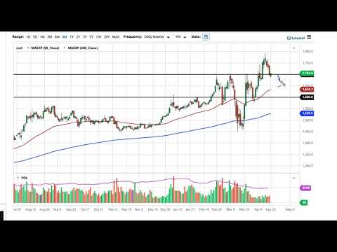 gold-technical-analysis-for-april-21,-2020-by-fxempire