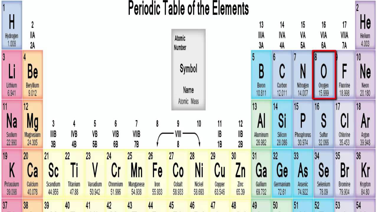 First 20 elements of the periodic table song thing youtube urtaz Gallery