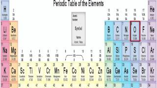 First 20 Elements of the Periodic Table (song thing)