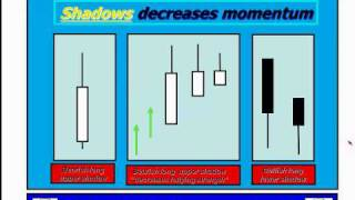 Trading Japanese Candlestick Patterns in Volatile Markets