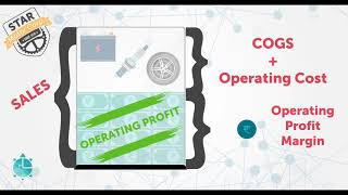 Profitability Ratio Analysis-Operating profit margin, Net profit margin, ROCE & ROE
