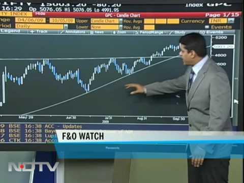 Sensex closes below 17K