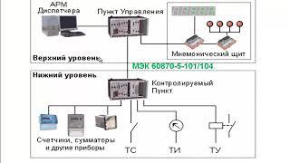 28.1 Телемеханика. Пример цифрового обмена по МЭК 60870-5-101/104