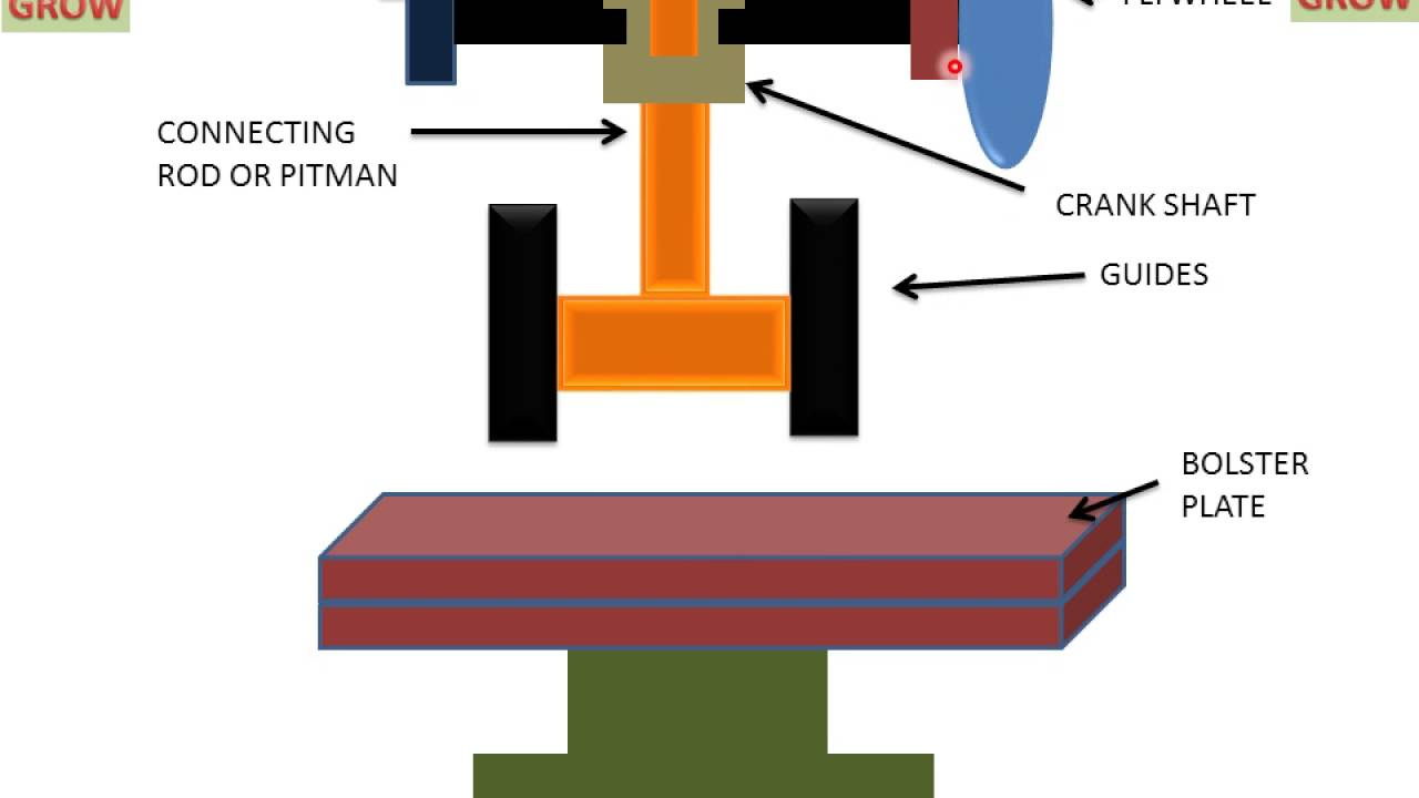 Principle Of Mechanical Press