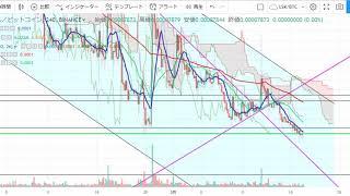 【仮想通貨 リップル(XRP)】耐えられず下落?!チャート分析3.19(Ripple)