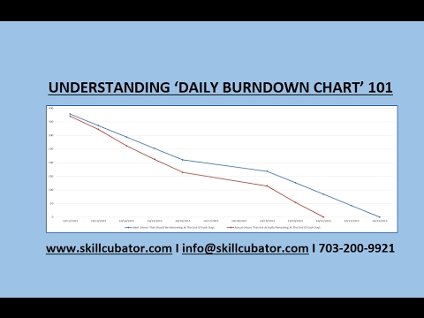 Scrum Daily Burndown Charts  Youtube