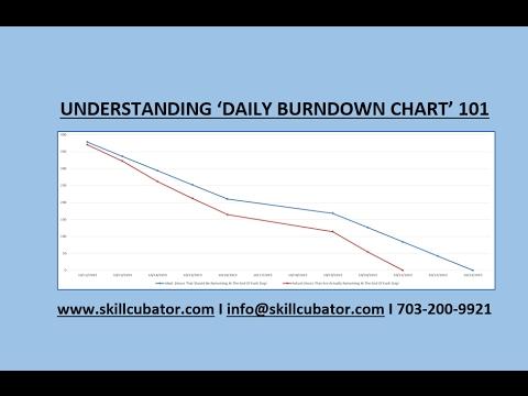 Scrum Daily Burndown Charts  Youtube