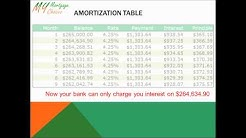 How Amortization Works