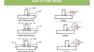 Intro to Welding Symḃols Fillet Welds