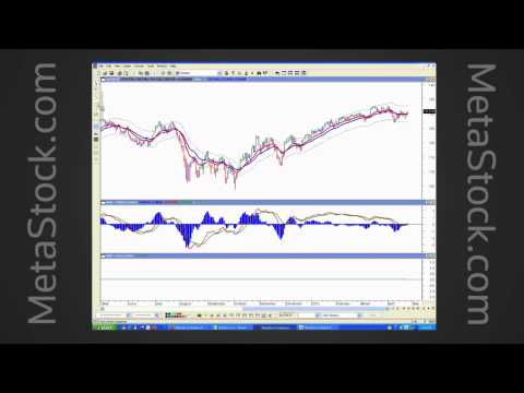 """Dr. Elder's Trading Room"" - Presented By Dr. Alexander Elder"