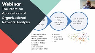 Webinar - The Practical Applications of Organizational Network Analysis